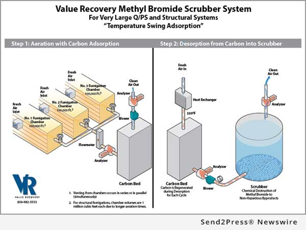Value Recovery Methyl Bromide Scrubber
