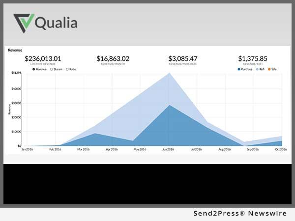 Qualia Reporting
