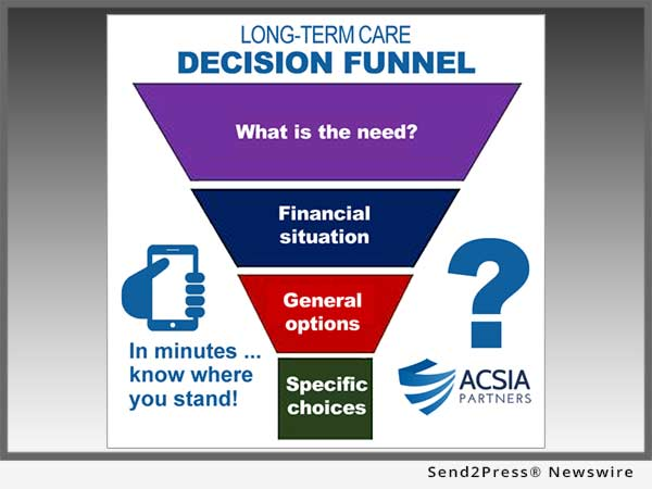 ACSIA Partners - LTC Decision Funnel