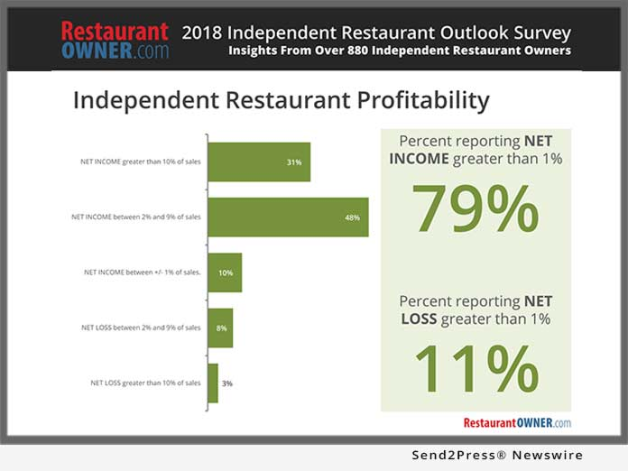 2018 Independent Restaurant Outlook