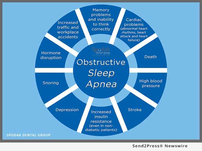 Spodak Dental - Obstructive Sleep Apnea