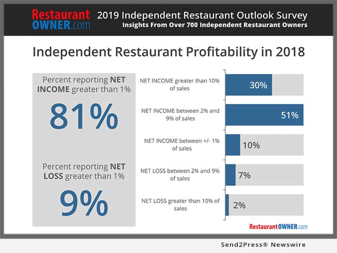 Restaurant Owner 2019 Outlook