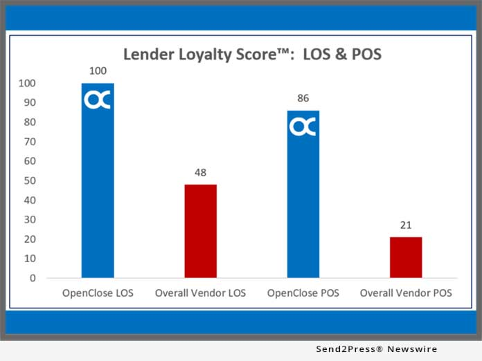 OpenClose Lender Loyalty Score