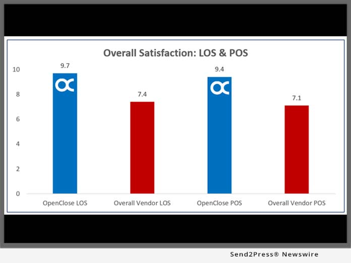 OpenClose Overall Satisfaction