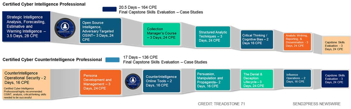 Treadstone 71 Intelligence Roadmap