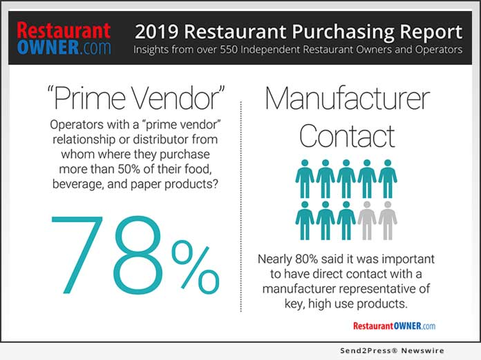 Restaurant Owner 2019 Purchasing Report