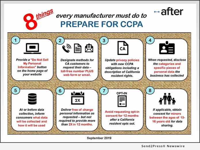 After Inc - 8 Things to Prepare for CCPA