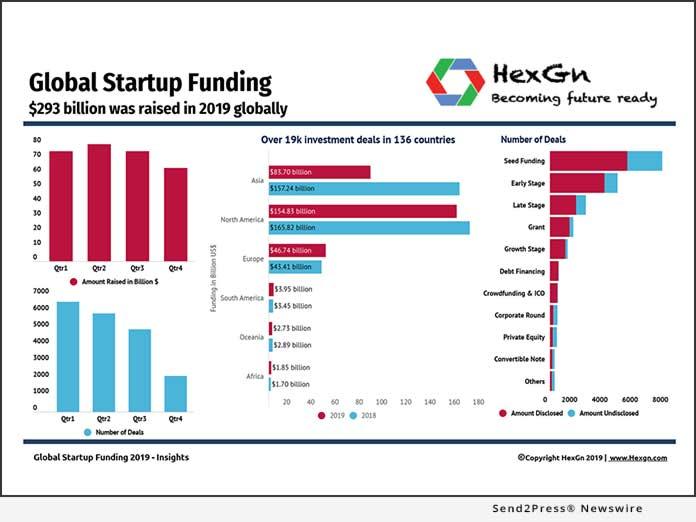 HexGn - Global Startup Funding