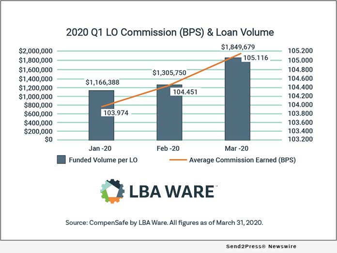 LBA Ware Issues Q1 2020 LO Compensation Report