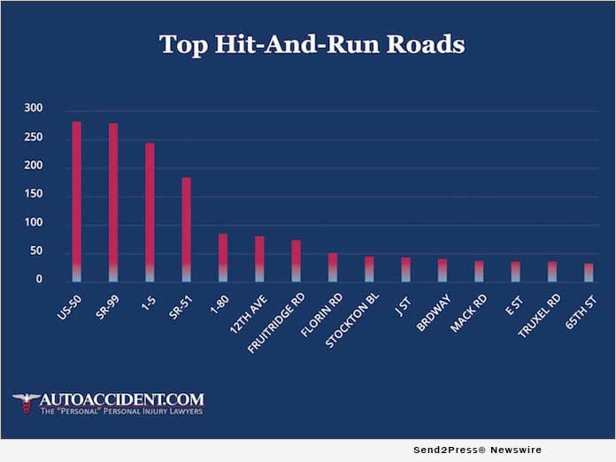 Top Hit-And-Run-Roads - AutoAccident.com