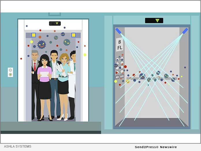 Fighting COVID-19 with Smart Elevators