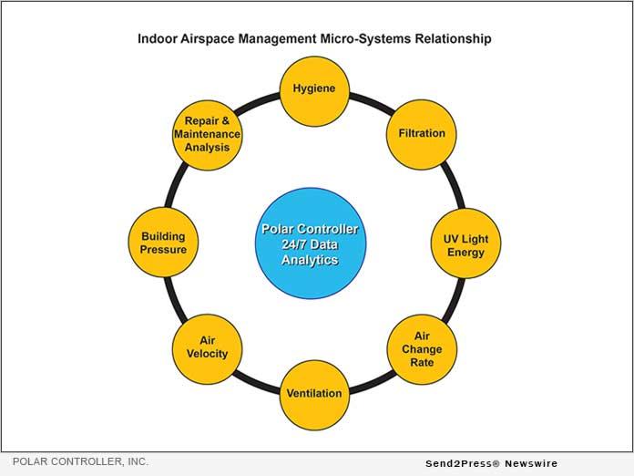 Polar Controller Inc - Indoor Airspace Management