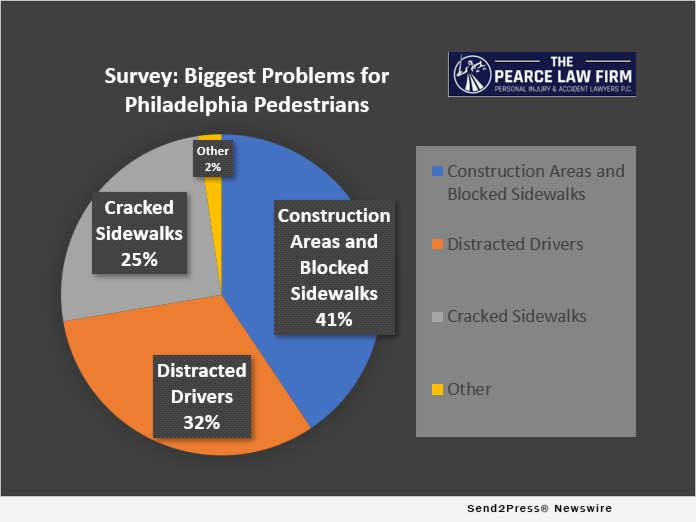 Survey: Problems for Philadelphia Pedestrians
