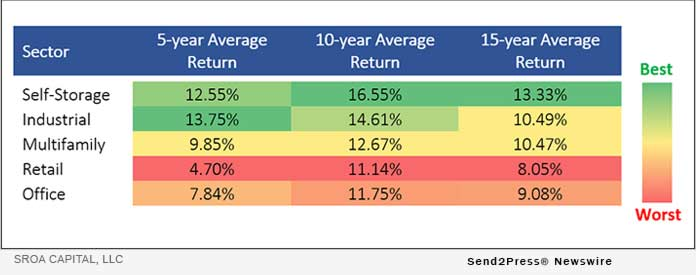 SROA Capital - commercial property return indices