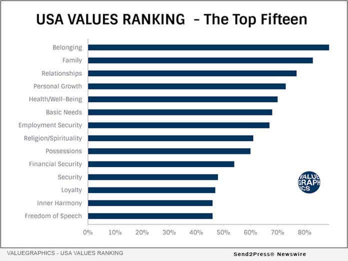 Valuegraphics - USA Values Ranking Top 15