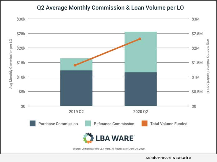 LBA WARE Q2 Average Monthly Commission