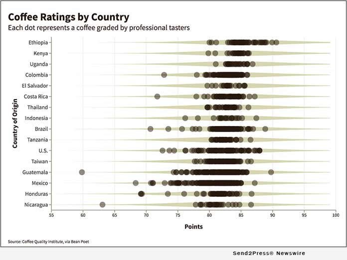 Bean Poet: Coffee Ratings by Country