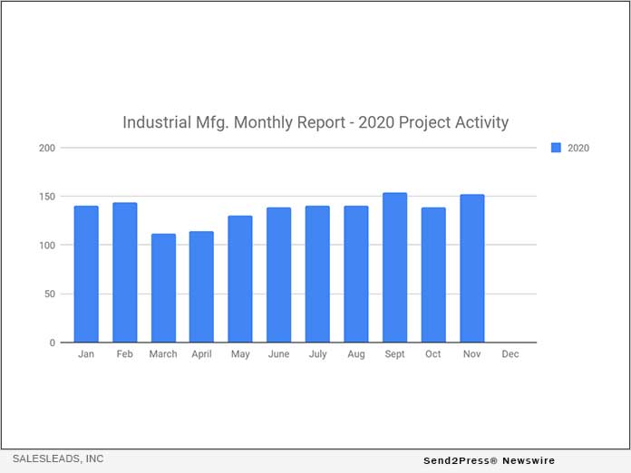 SalesLeads Inc. Industrial Mfg. Report