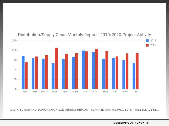 Distribution and Supply Chain 2020 Annual Report - Planned Capital Projects