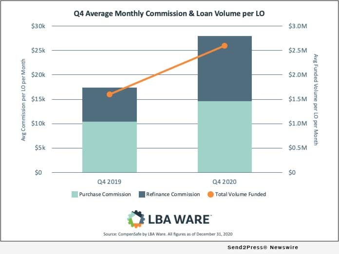 LBA Ware Q4 Average Commission