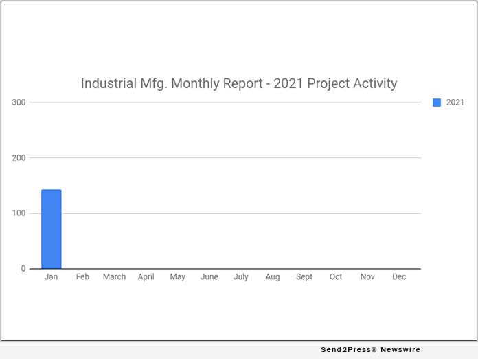 143 New Industrial Manufacturing Planned Industrial Project Reports