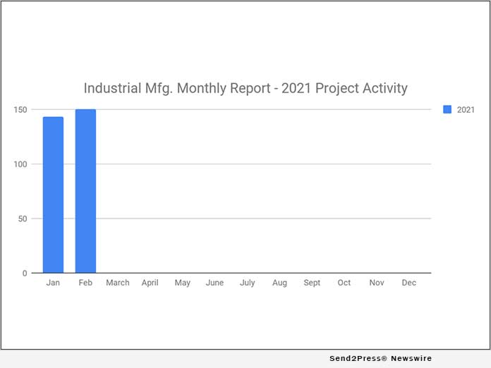 Manufacturing Planned Industrial Project Reports - February 2021 Recap