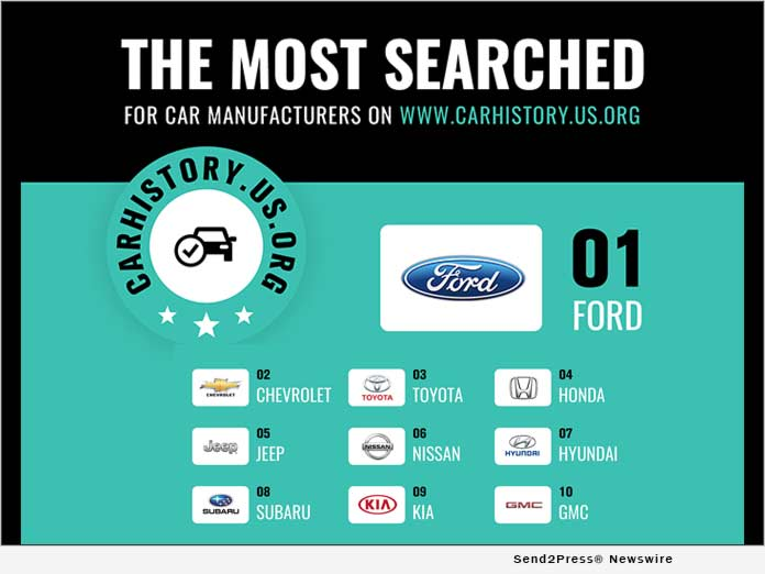 Carhistory.us.org. most searched