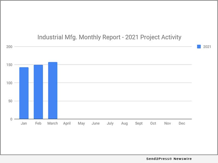 157 New Industrial Manufacturing Planned Industrial Project Reports