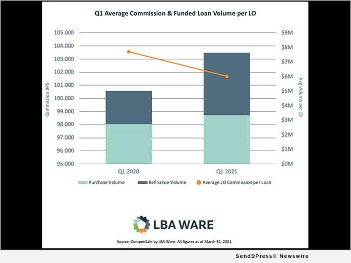 LBA Ware's Q1 2021 Mortgage Loan Compensation Report