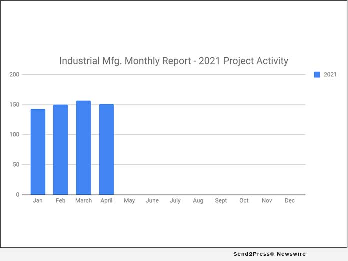 SalesLeads: 151 New Industrial Manufacturing Projects