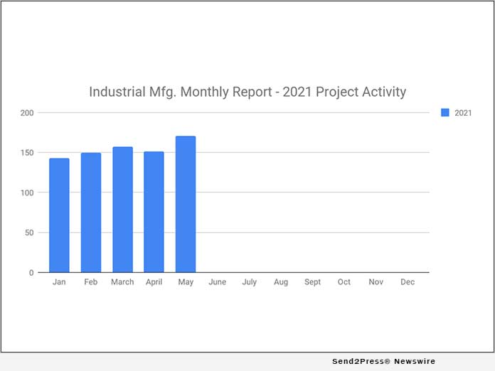 Industrial Manufacturing Planned Industrial Project Reports - May 2021 Recap