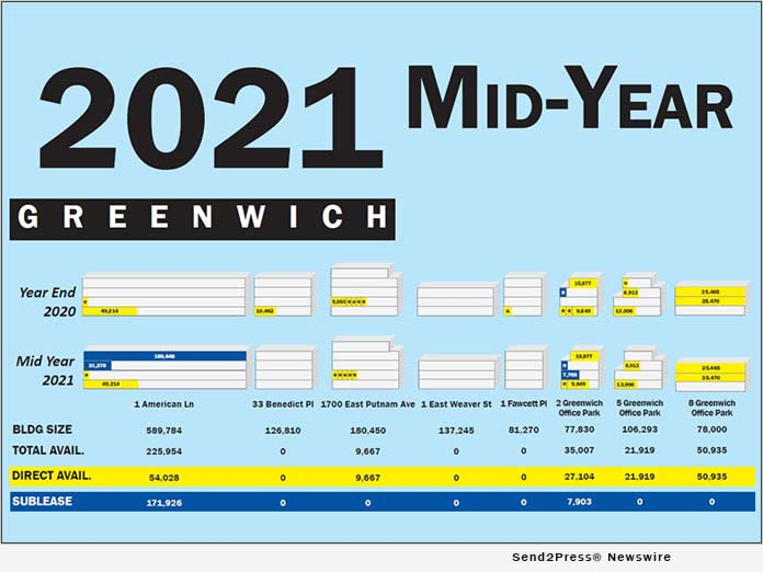 Choyce Peterson's Mid-Year 2021 Lower Fairfield County Office Space Availability Poster