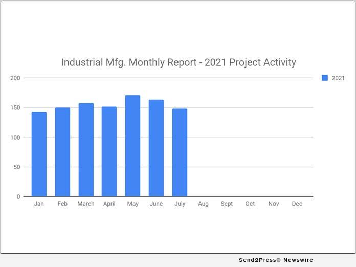 SalesLeads Chart - Aug. 2021