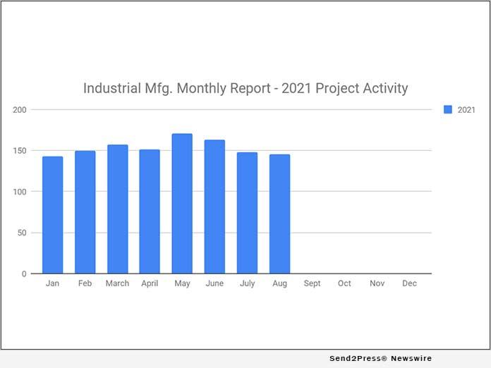 SalesLeads Industrial Mfg. Report