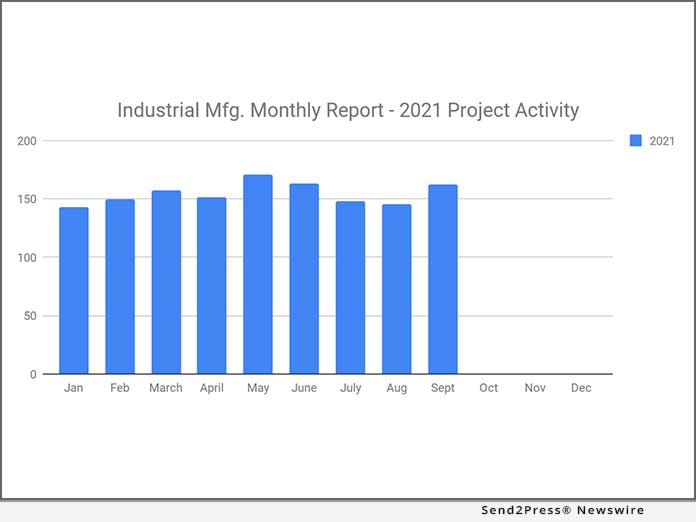 Planned Industrial Project Reports - September 2021